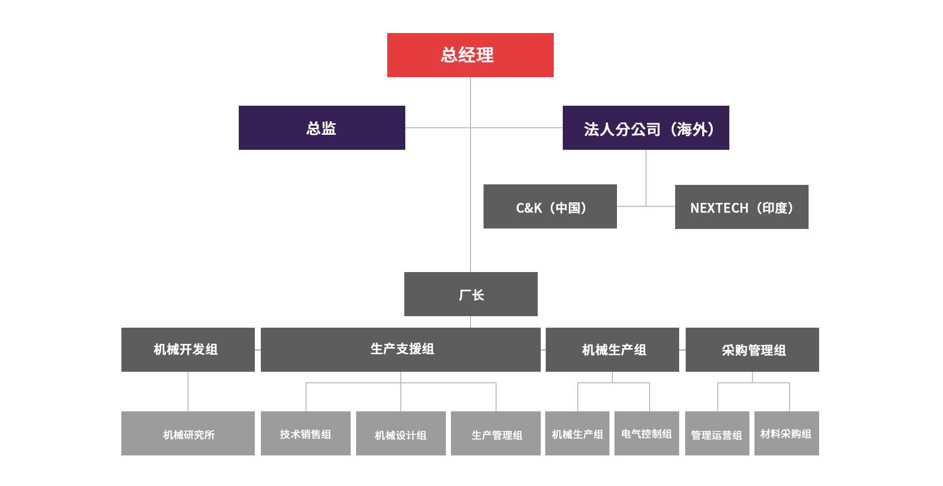 organization_zh